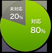 スマートフォンサイトへの対応状況グラフ